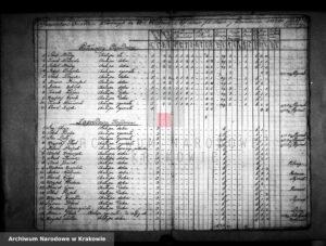 Register of subjects in Wielowieś from 1772
